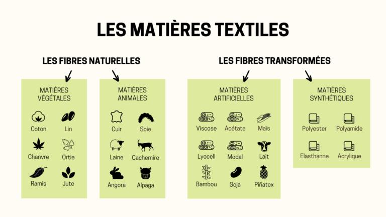 fibre textile mayway skin matieres